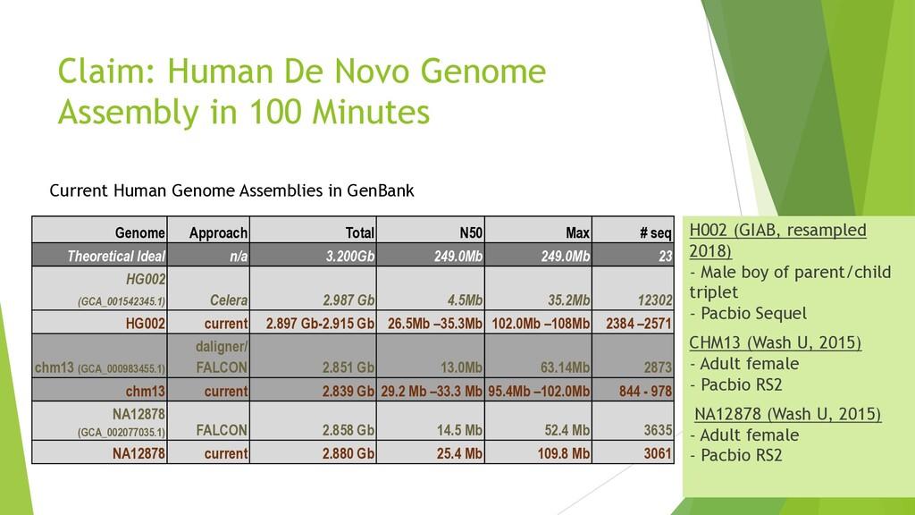 Claim: Human De Novo Genome Assembly in 100 Min...