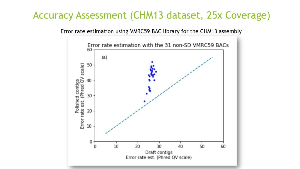 Accuracy Assessment (CHM13 dataset, 25x Coverag...