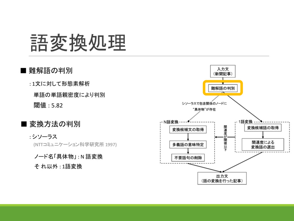 語変換処理 (NTTコミュニケーション科学研究所 1997) ■ 難解語の判別 ■ 変換方法の...