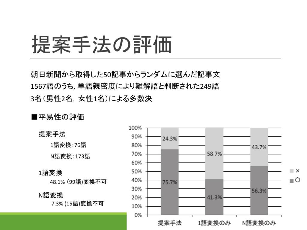 提案手法の評価 朝日新聞から取得した50記事からランダムに選んだ記事文 1567語のうち, 単...