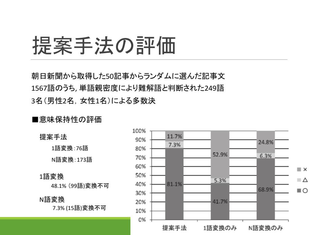 提案手法の評価 提案手法 1語変換:76語 N語変換:173語 1語変換 48.1% (99語...
