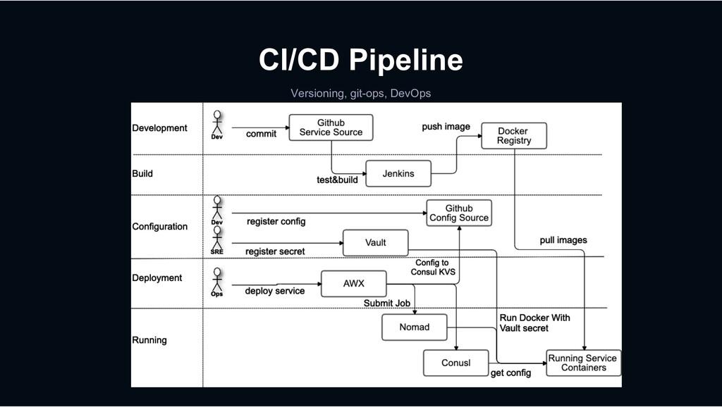 CI/CD Pipeline Versioning, git-ops, DevOps