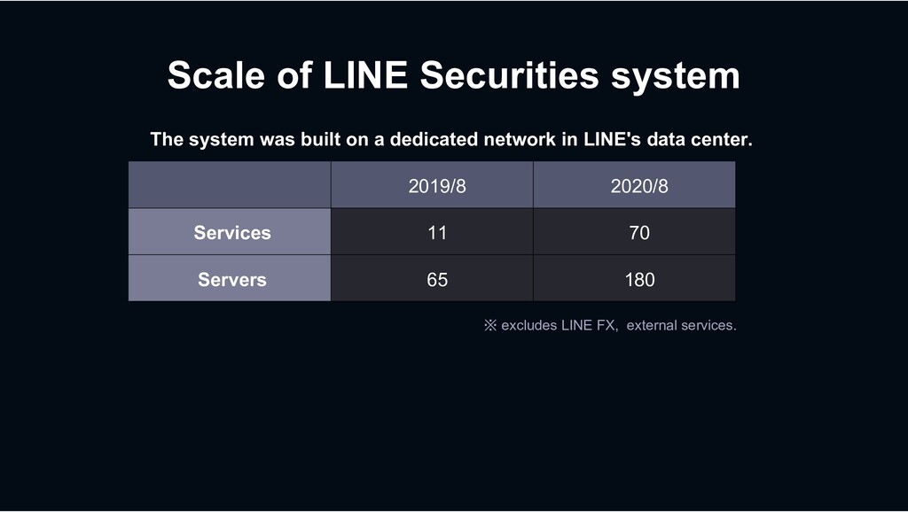 Scale of LINE Securities system ※ excludes LINE...