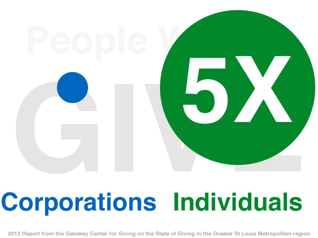 People Want to GIVE Individuals Corporations 5X...