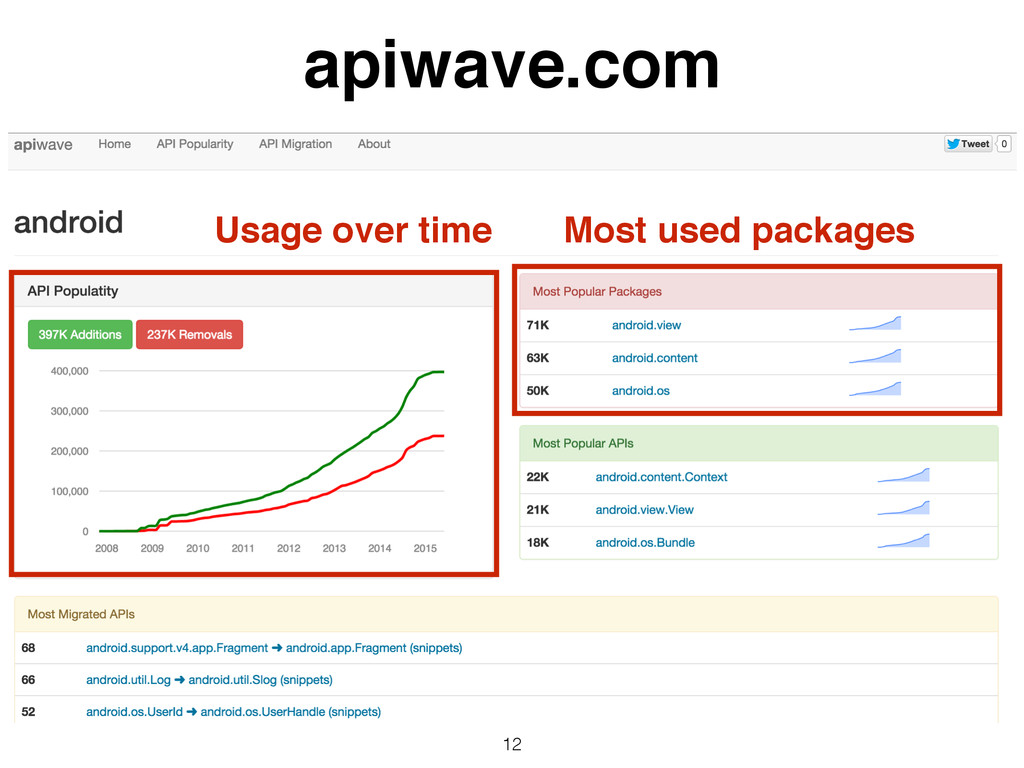 12 apiwave.com Usage over time Most used packag...