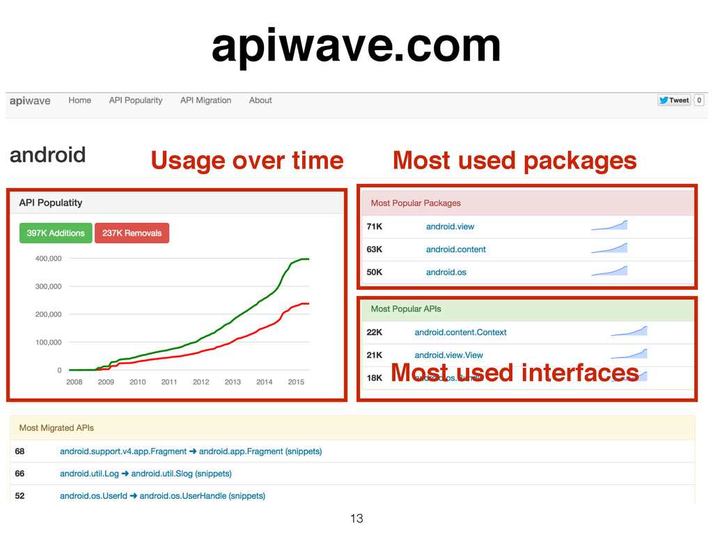 13 apiwave.com Usage over time Most used packag...