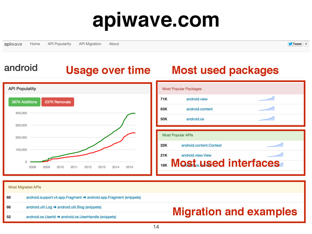 14 apiwave.com Usage over time Most used packag...