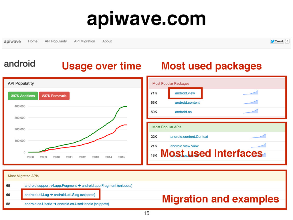 15 apiwave.com Usage over time Most used packag...