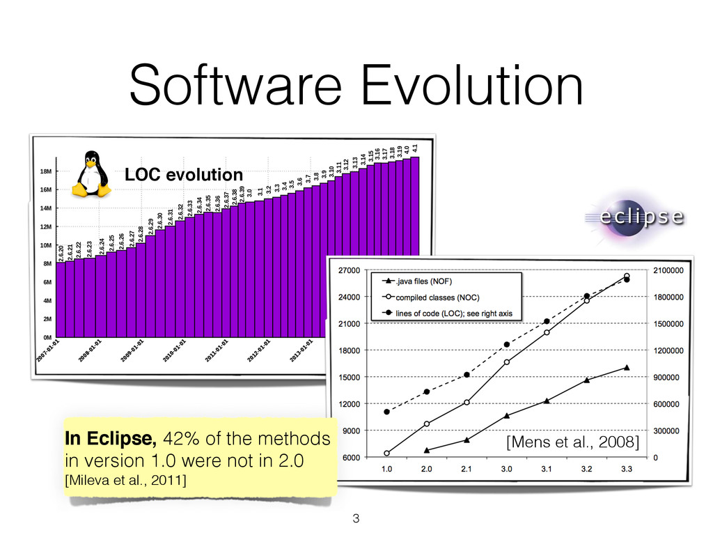 Software Evolution 3 In Eclipse, 42% of the met...