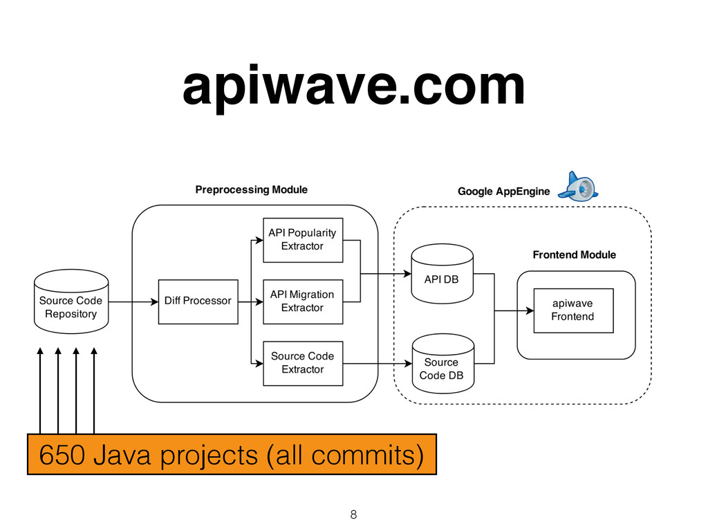 apiwave.com 8 650 Java projects (all commits)