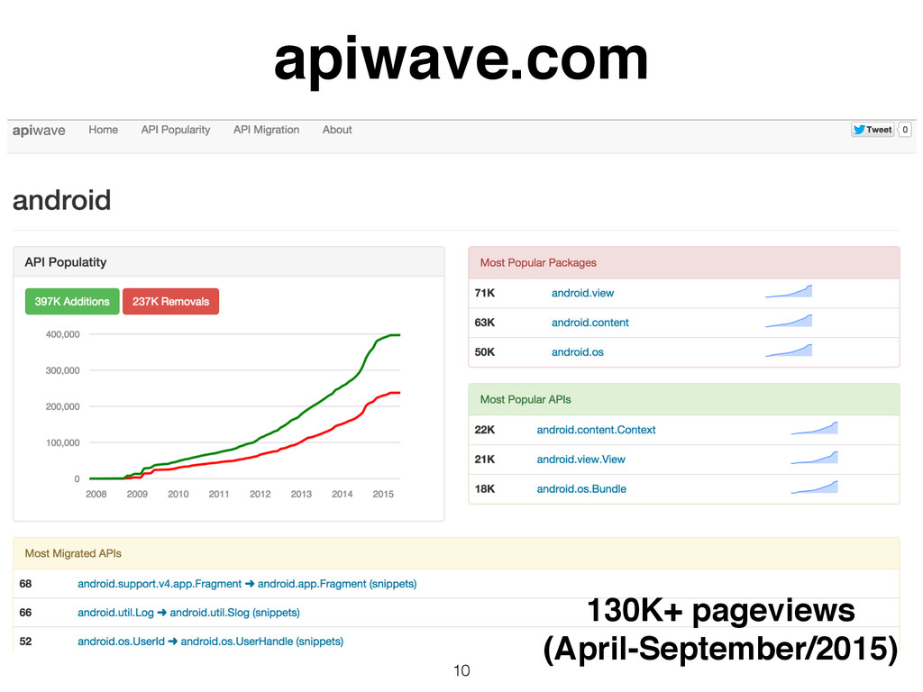 10 apiwave.com 130K+ pageviews! (April-Septembe...