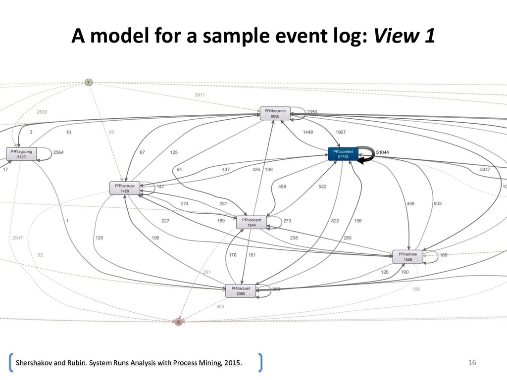 A model for a sample event log: View 1 16 Shers...