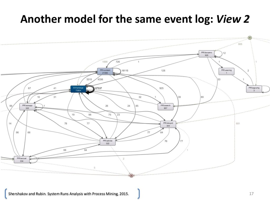 Another model for the same event log: View 2 17...