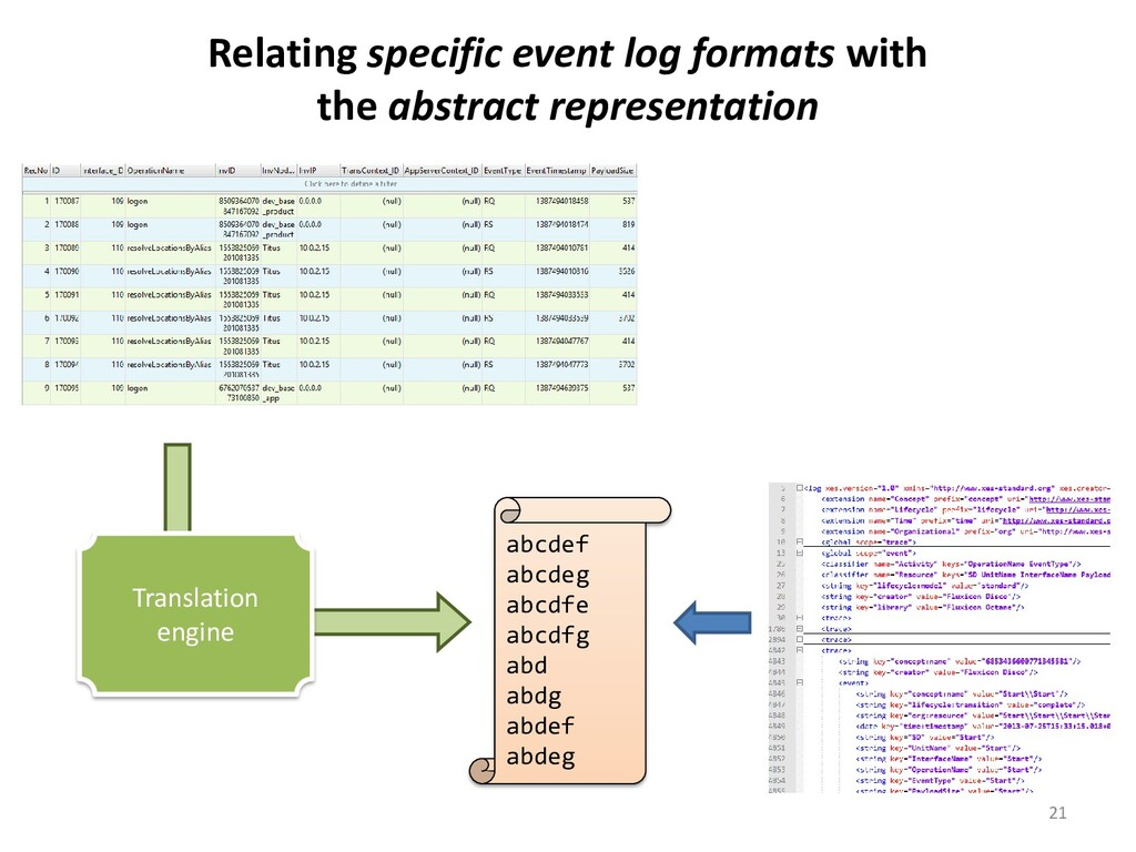 Relating specific event log formats with the ab...