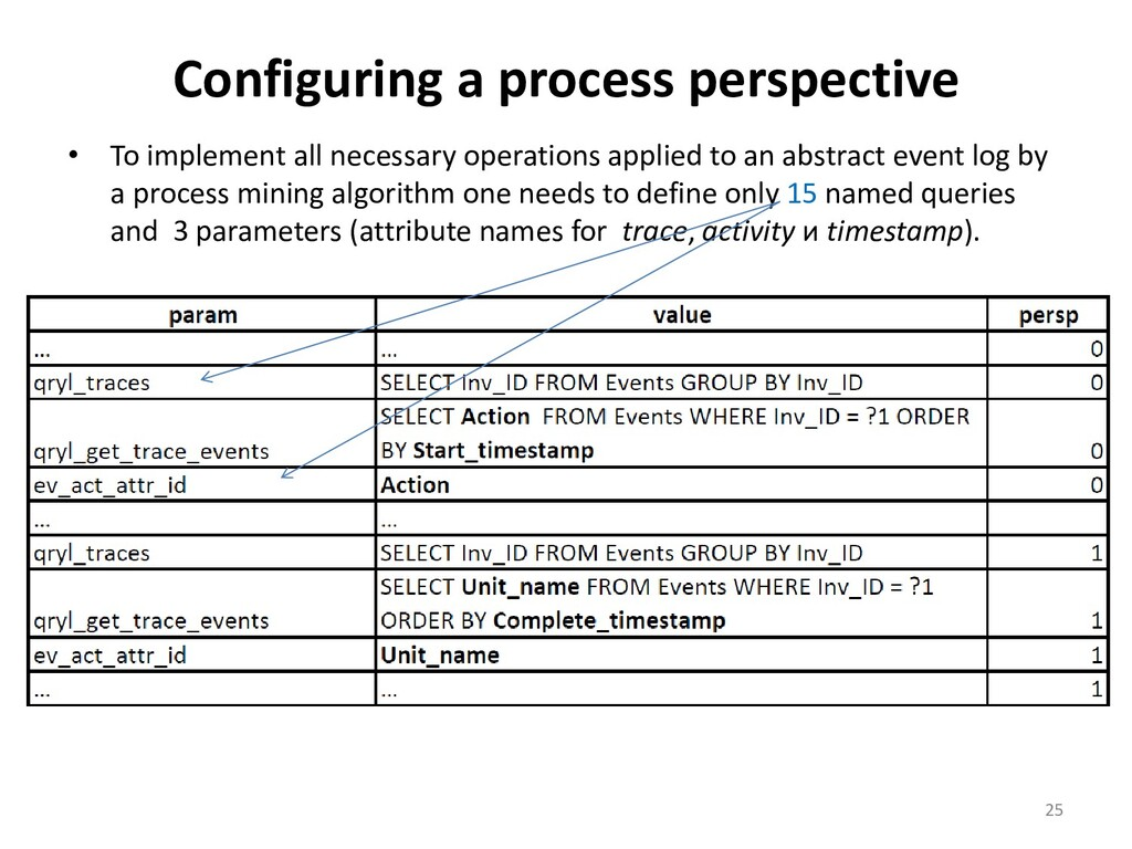 Configuring a process perspective • To implemen...