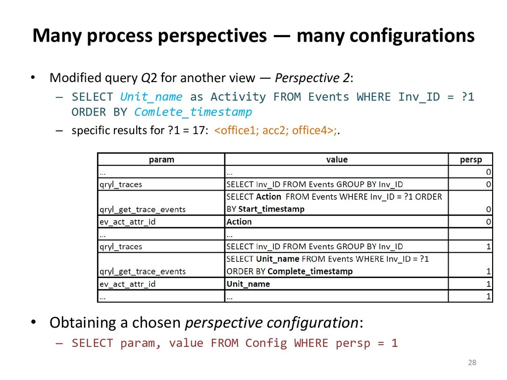 Many process perspectives — many configurations...