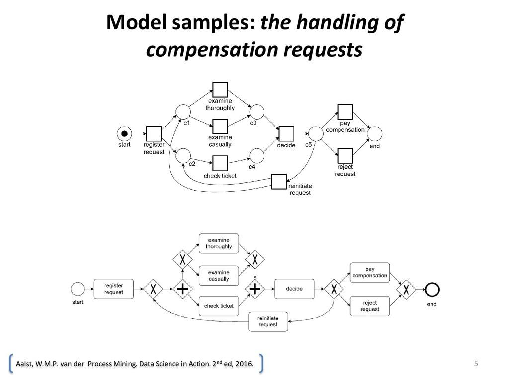 Model samples: the handling of compensation req...