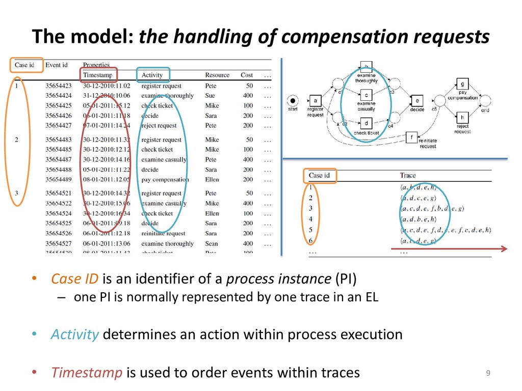 The model: the handling of compensation request...