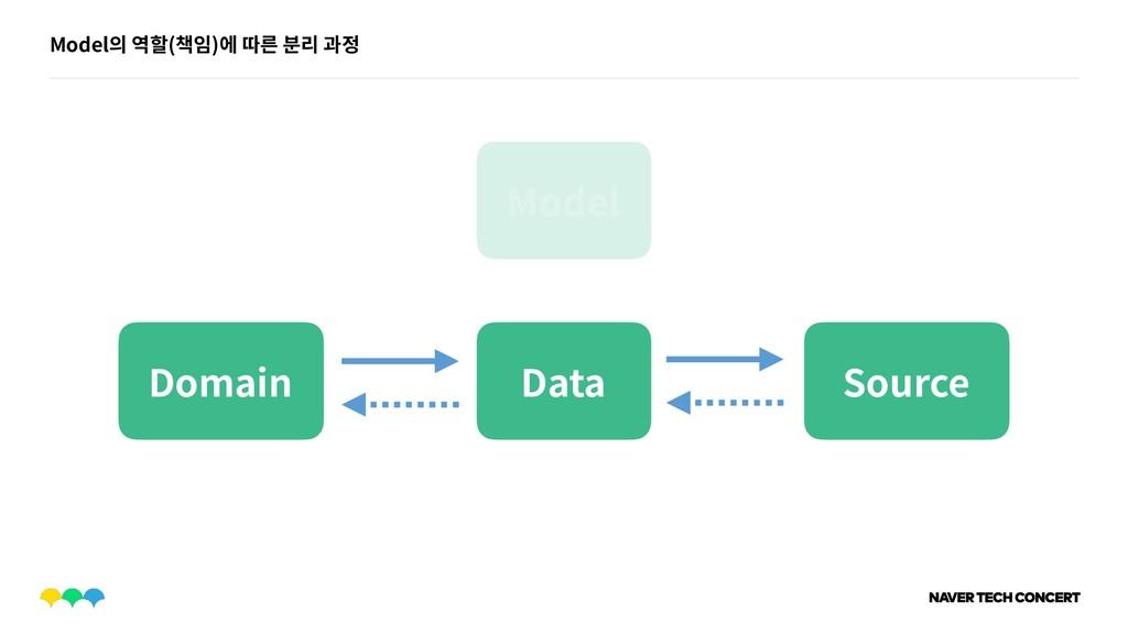 Model의 역할(책임)에 따른 분리 과정 Model Domain Data Source