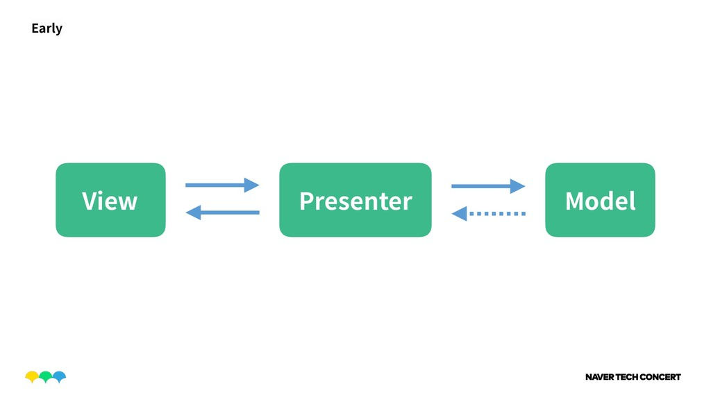 Model View Presenter Early