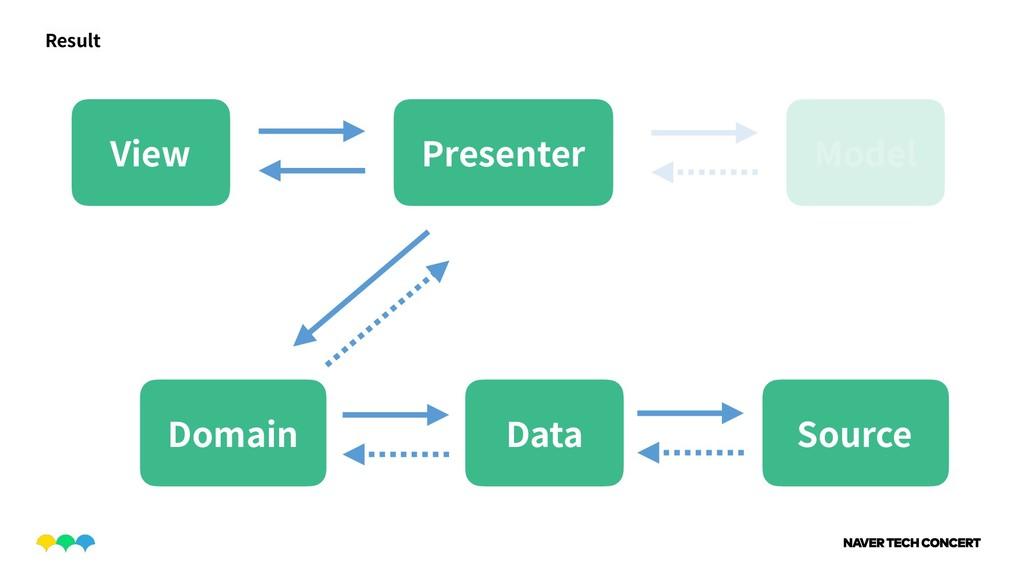 View Presenter Result Domain Data Source Model