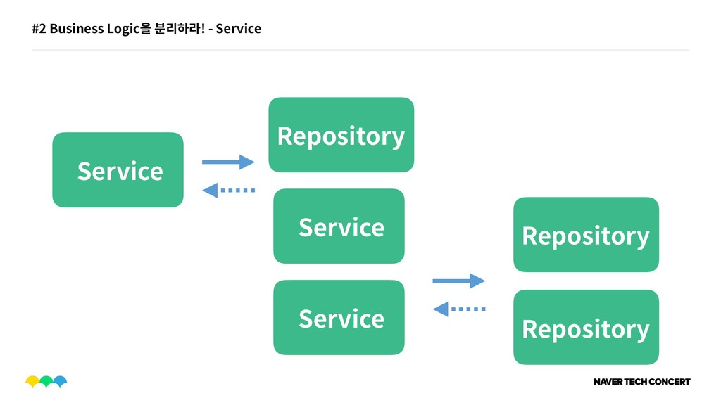 #2 Business Logic을 분리하라! - Service Service Serv...