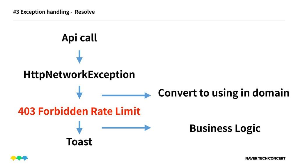 #3 Exception handling - Resolve HttpNetworkExce...