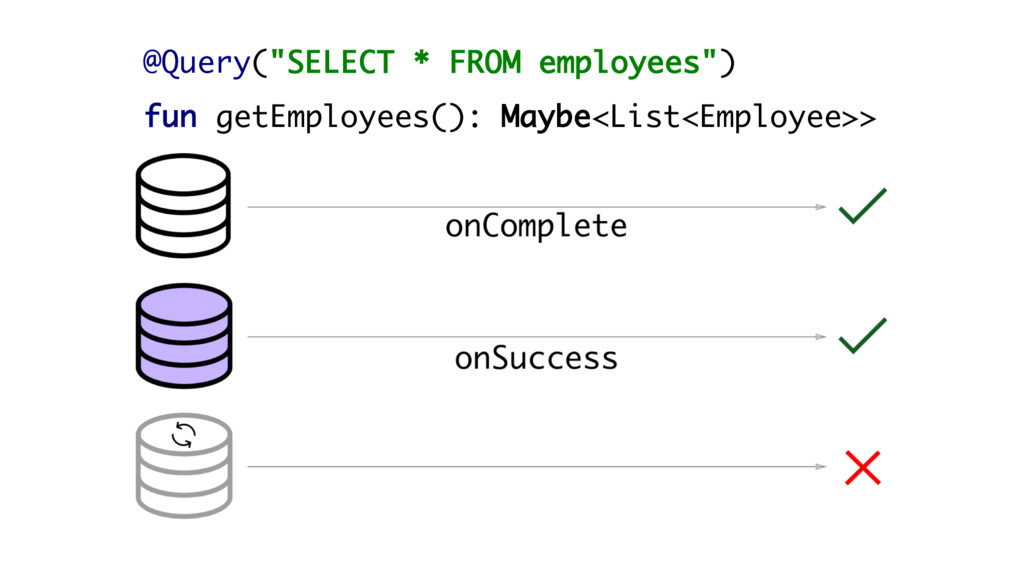 """@Query(""""SELECT * FROM employees"""") fun getEmploy..."""