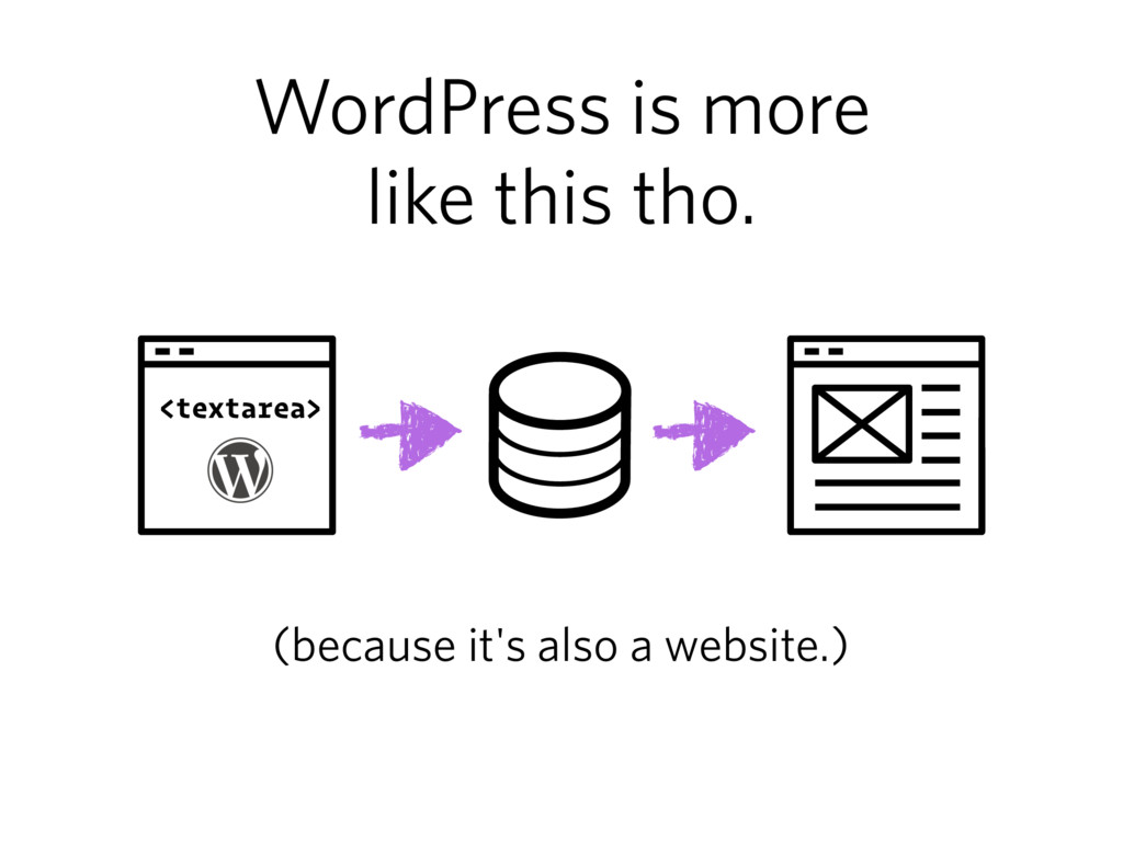WordPress is more like this tho. <textarea> (be...