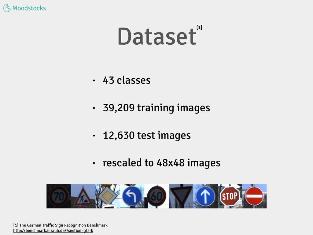 Dataset • 43 classes • 39,209 training images •...