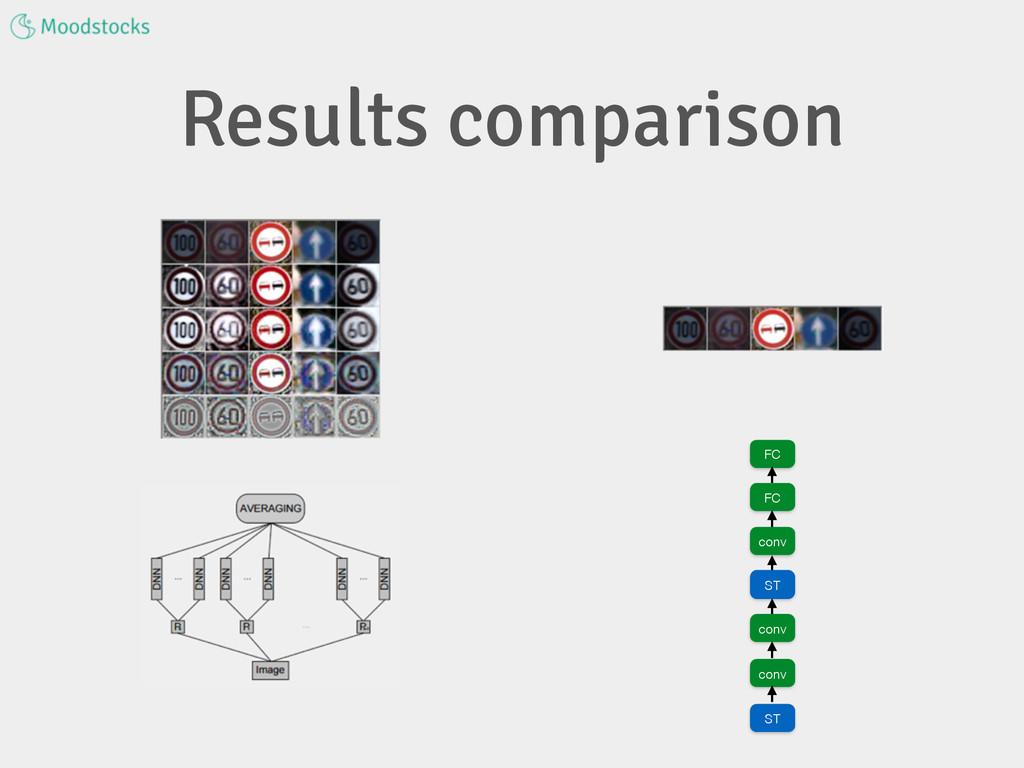 Results comparison FC FC conv ST conv conv ST