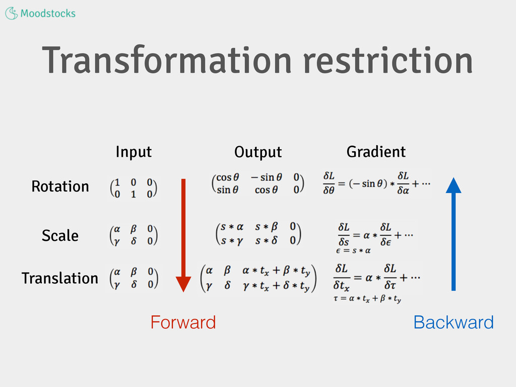 Transformation restriction Rotation Scale Trans...