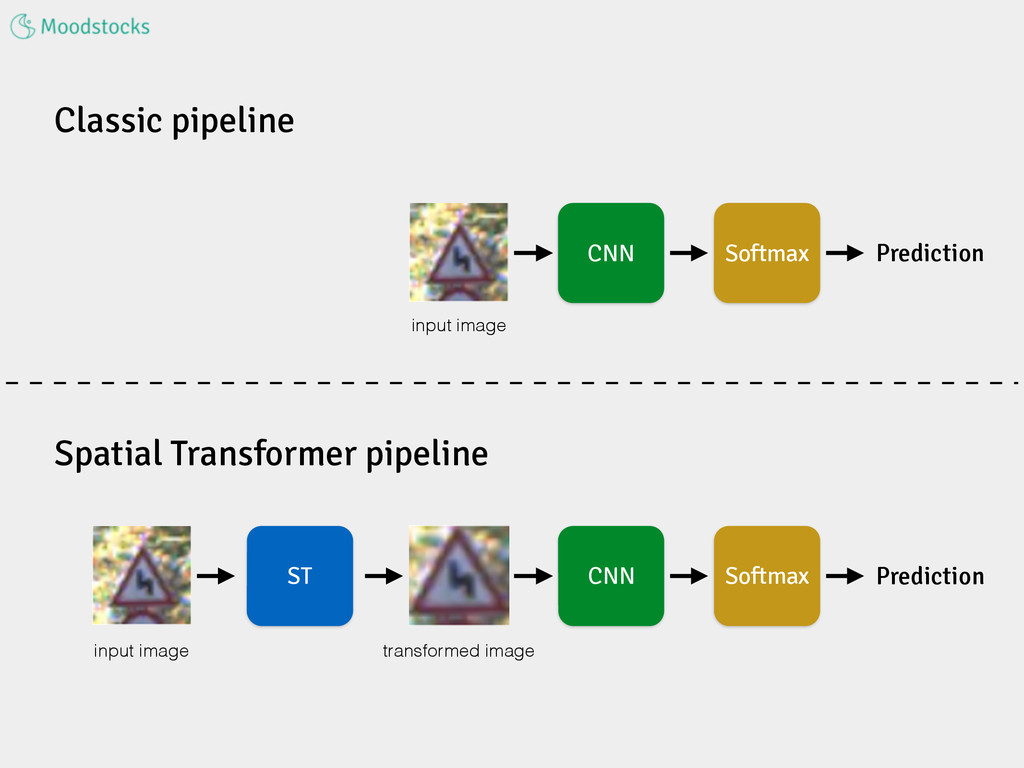 Classic pipeline Spatial Transformer pipeline C...