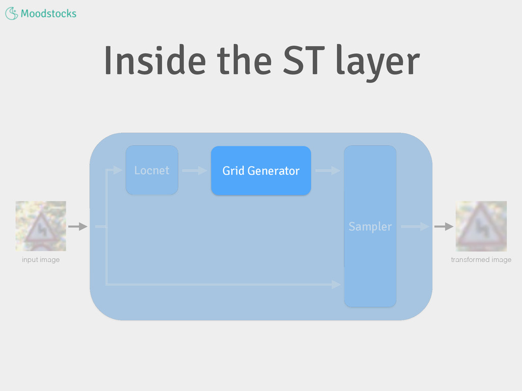 Inside the ST layer input image transformed ima...