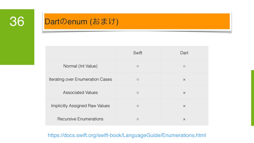 Dartͷenum (͓·͚) 36 Swift Dart Normal (Int Value...