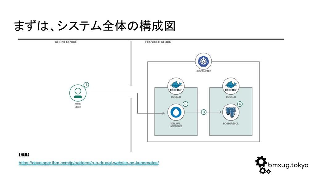bmxug.tokyo まずは、システム全体の構成図 【出典】 https://develop...