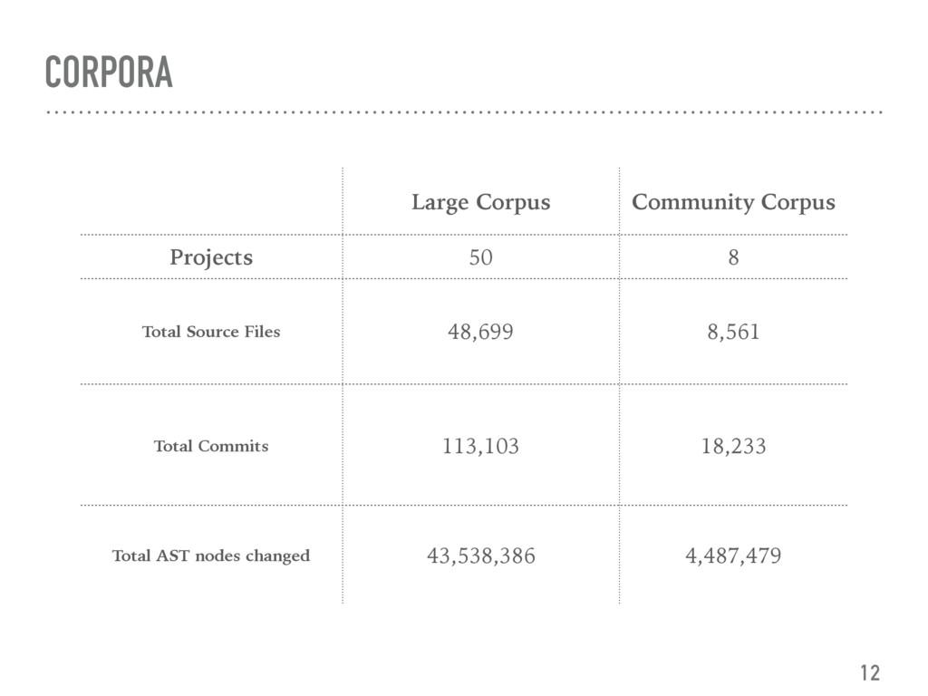 CORPORA 12 Large Corpus Community Corpus Projec...