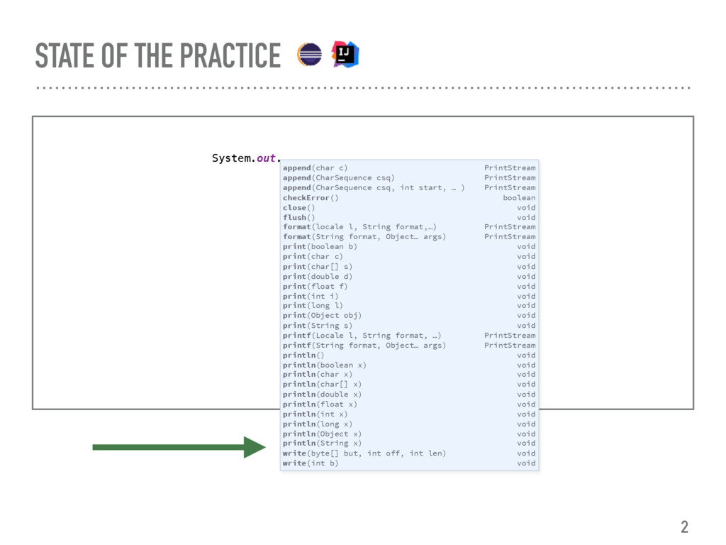 STATE OF THE PRACTICE System.out. append(char c...