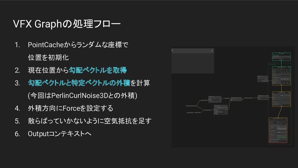 VFX Graphの処理フロー 1. PointCacheからランダムな座標で 位置を初期化 ...