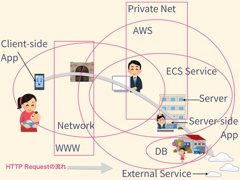 Network AWS ECS Service )5513FRVFTUͷྲྀΕ Server ...