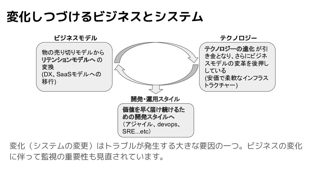 変化しつづけるビジネスとシステム 物の売り切りモデルから リテンションモデルへ の 変換 (D...