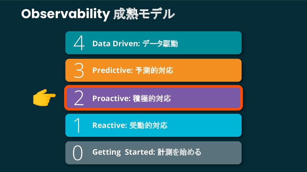 Observability 成熟モデル Getting Started: 計測を始める 4 2...