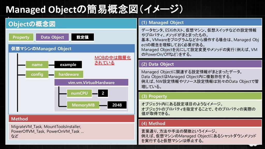 Managed Objectの簡易概念図(イメージ) 6 Objectの概念図 (1) Man...