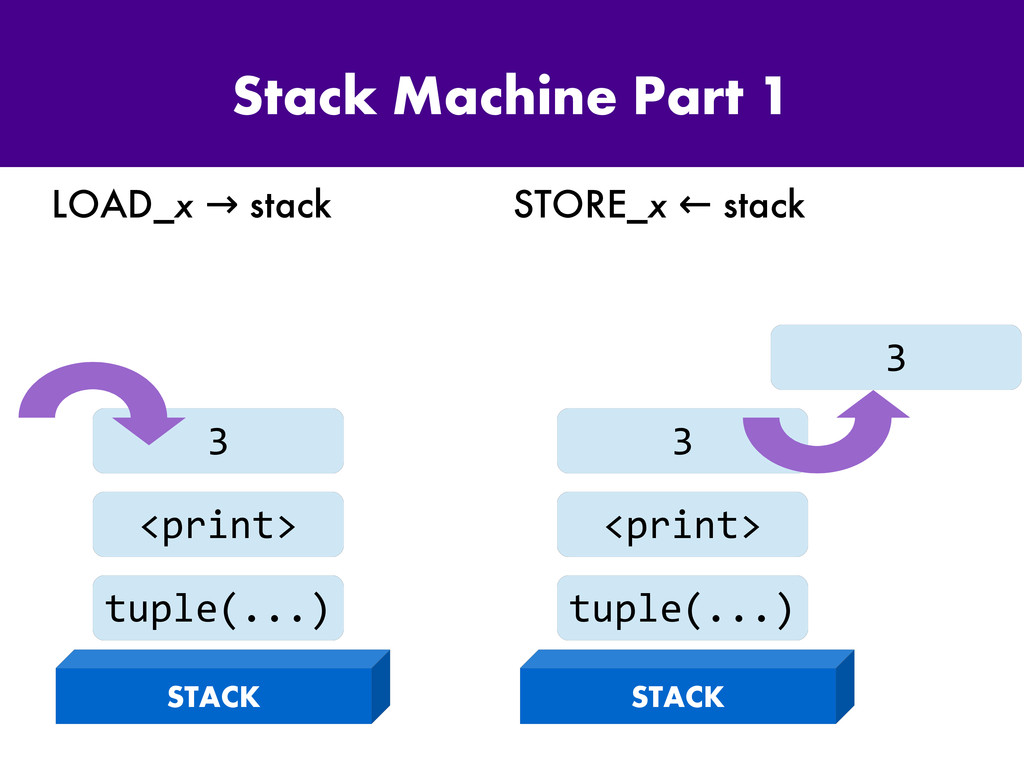 Stack Machine Part 1 LOAD_x stack → STORE_x sta...