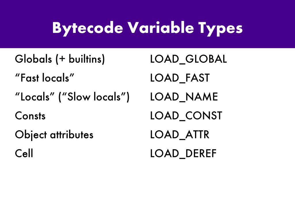 "Bytecode Variable Types Globals (+ builtins) ""F..."