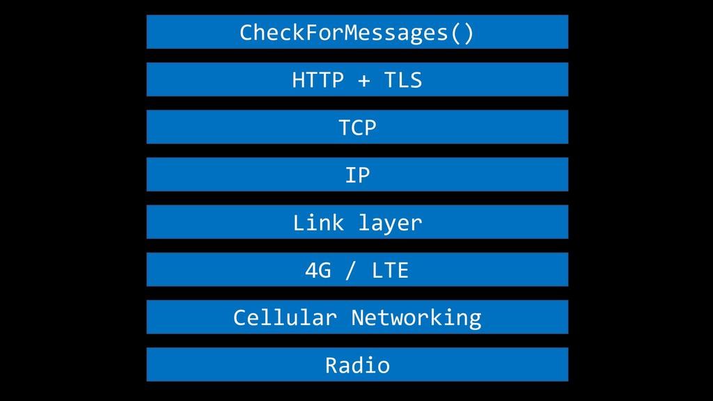 CheckForMessages() HTTP + TLS TCP IP Link layer...