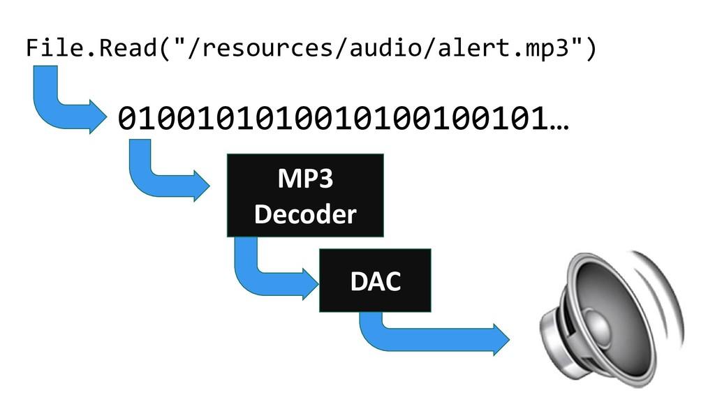 "File.Read(""/resources/audio/alert.mp3"") 0100101..."