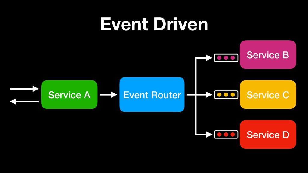 Event Driven Service A Event Router Service B S...