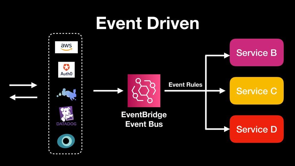 Event Driven Service B Service C Service D Even...