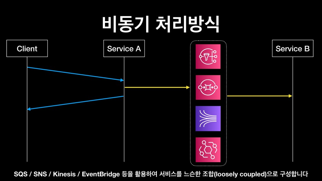 ࠺زӝ ܻߑध Client Service B Service A SQS / SNS /...
